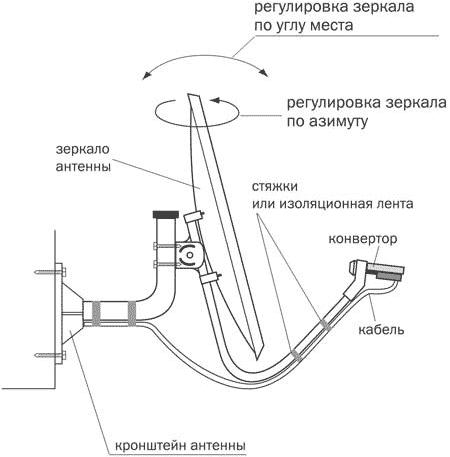 ШАГ 3: Отрегулируйте антенну